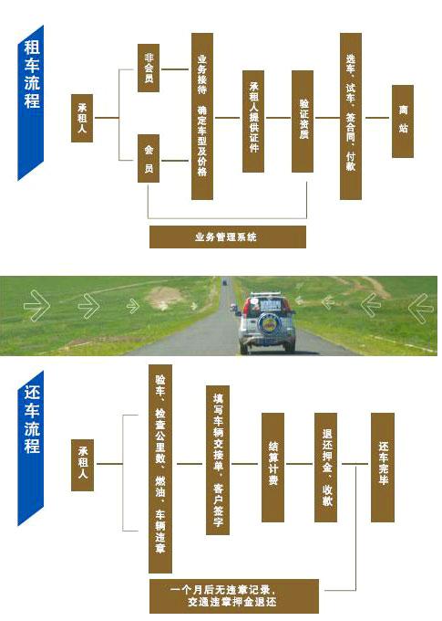 广西南宁城玮汽车租赁有限公司